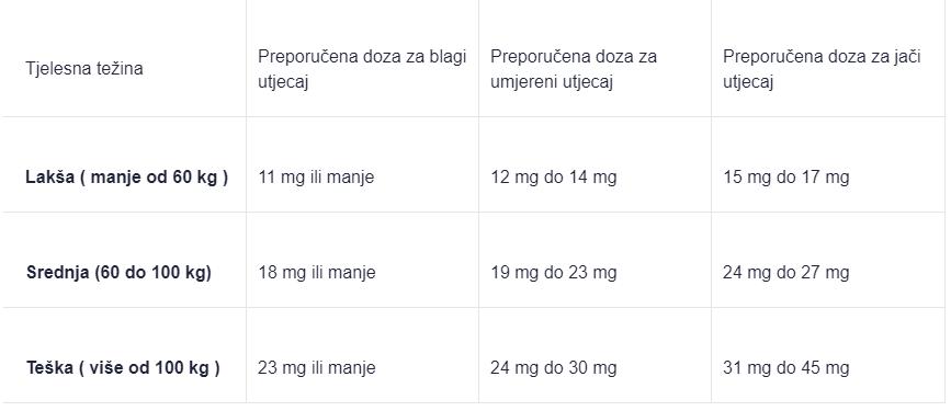 Doziranje CBD ulja relativno o tjelesnoj težini