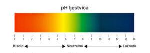 pH ljestvica, nutrijenti za uzgoj kanabisa